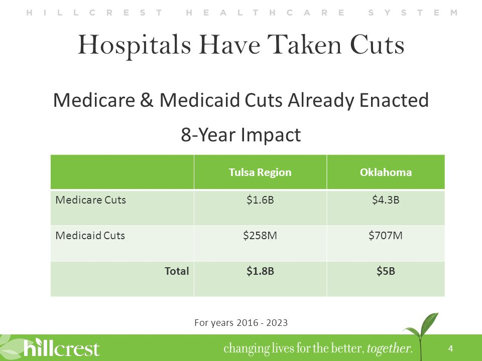 Economic Impact of HealthCare Kevin Gross, President & CEO