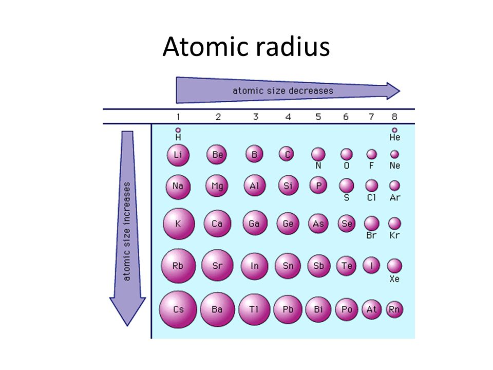 Trends In The Periodic Table Atomic Radius Atomic Radii Trends And
