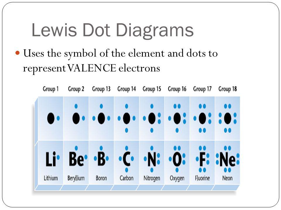 Lithium Dot Diagram 13 18 Block And Schematic Diagrams