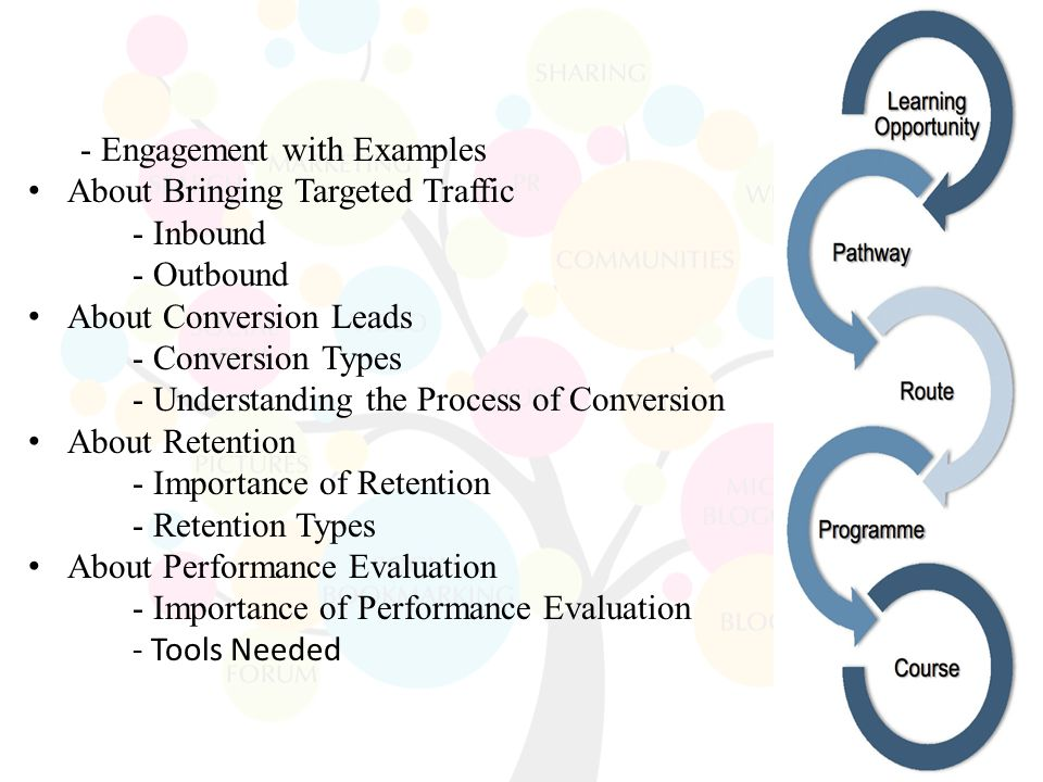 - Engagement with Examples About Bringing Targeted Traffic - Inbound - Outbound About Conversion Leads - Conversion Types - Understanding the Process of Conversion About Retention - Importance of Retention - Retention Types About Performance Evaluation - Importance of Performance Evaluation - Tools Needed