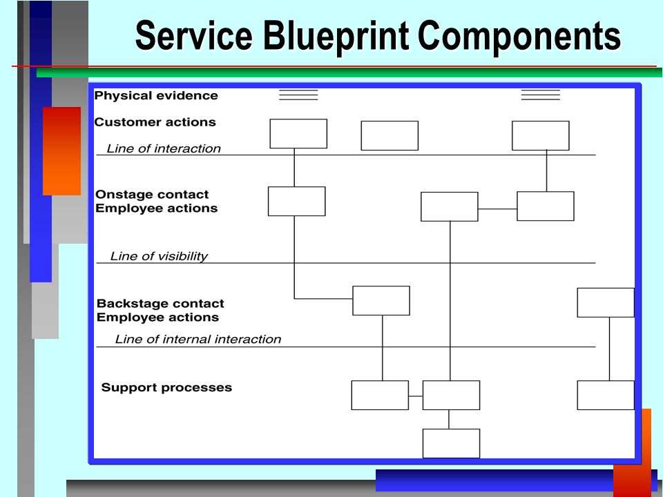 New service development and process design levels of service 9 service blueprint components malvernweather Images