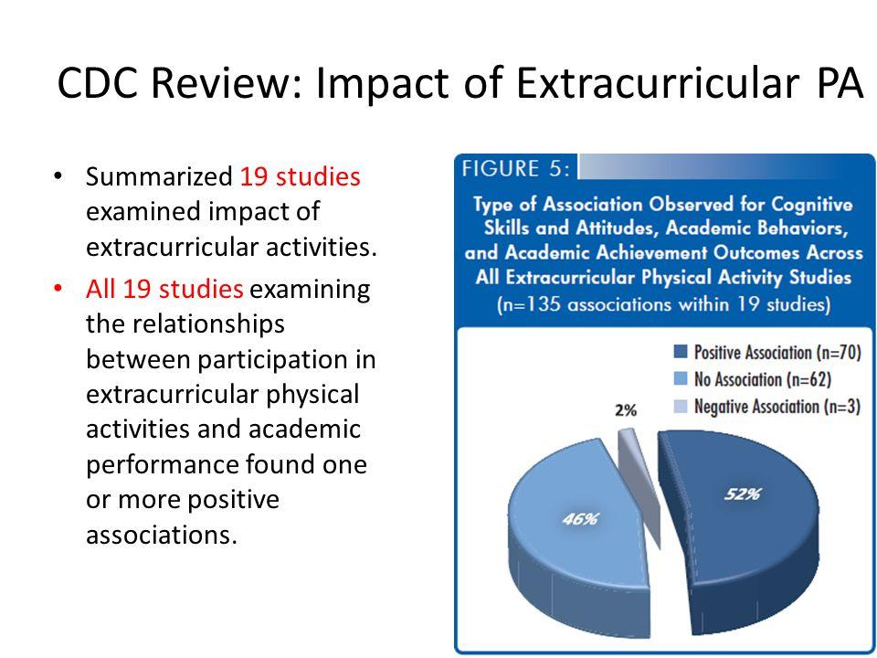 impact of extracurricular activities on academics