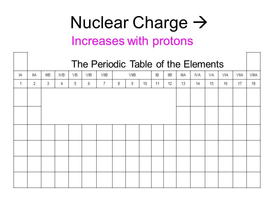 1 Nuclear Charge  Increases With Protons The Periodic Table Of The  Elements IAIIAIIIBIVBVBVIBVIIB IBIIBIIIAIVAVAVIAVIIAVIIIA  123456789101112131415161718