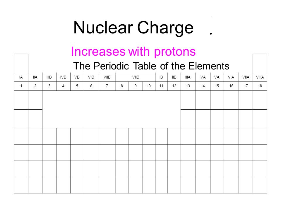 Nuclear charge increases with protons the periodic table of the 2 the periodic table of the elements iaiiaiiibivbvbvibviib ibiibiiiaivavaviaviiaviiia 123456789101112131415161718 nuclear charge increases with protons urtaz Image collections