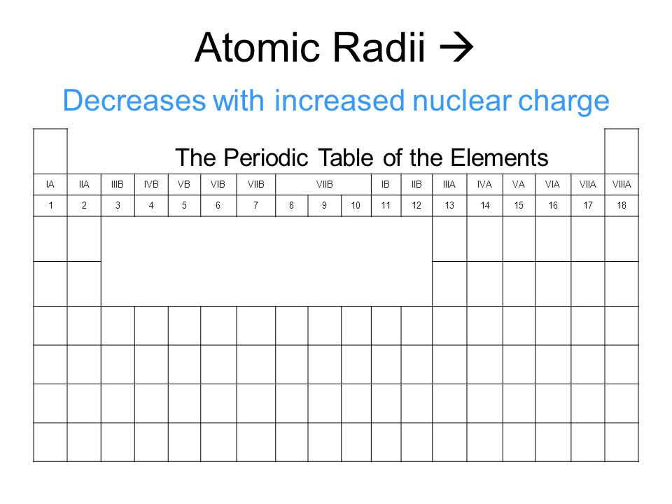 Nuclear charge increases with protons the periodic table of the 5 the periodic table of the elements iaiiaiiibivbvbvibviib ibiibiiiaivavaviaviiaviiia 123456789101112131415161718 atomic radii decreases with increased urtaz Image collections