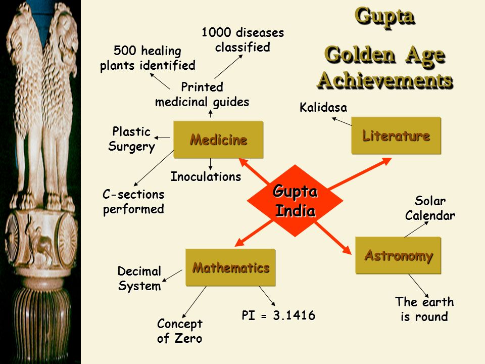 Medicine Literature Mathematics Astronomy Printed medicinal guides 1000 diseases classified Plastic Surgery C-sections performed Inoculations 500 healing plants identified Decimal System Concept of Zero PI = Kalidasa Solar Calendar The earth is round Gupta India Gupta Golden Age Achievements Gupta