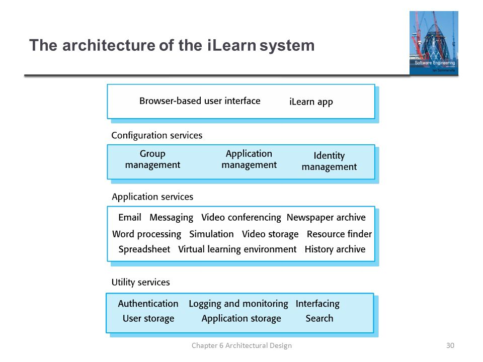 Chapter 6 architectural design chapter 6 architectural design1 cs 30 the architecture of the ilearn system chapter 6 architectural design30 altavistaventures Gallery