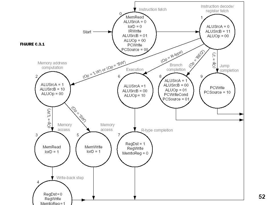 1 Processor Datapath And Control Single Cycle Processor Datapath