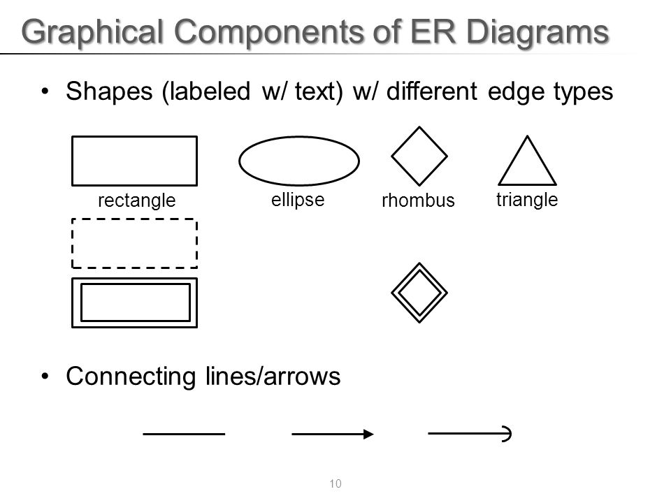 Database management systems course faculty of computer science 10 graphical components of er diagrams shapes labeled w text w different edge types connecting linesarrows rectangleellipserhombus triangle 10 ccuart Images