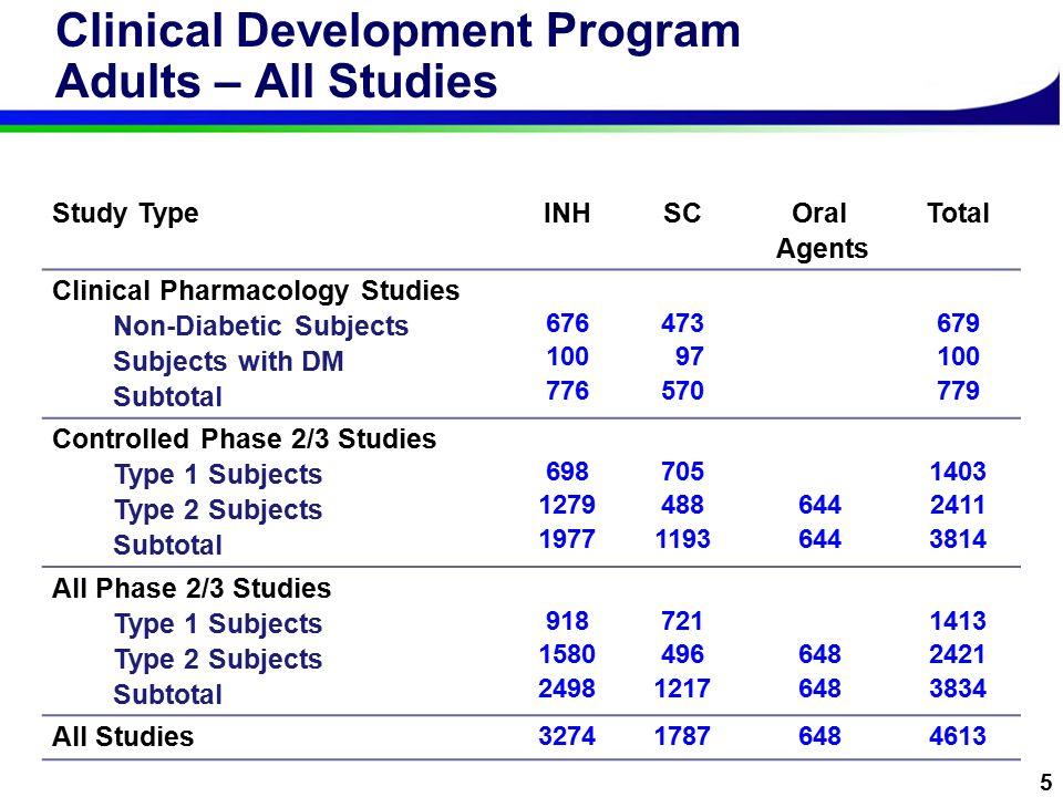 Clinical Development Program Anne B  Cropp, Pharm D  Global
