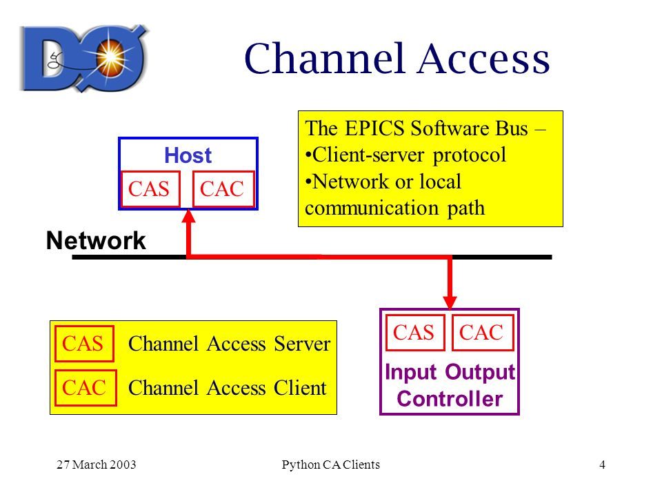 Writing EPICS Channel Access Clients in Python Geoff Savage