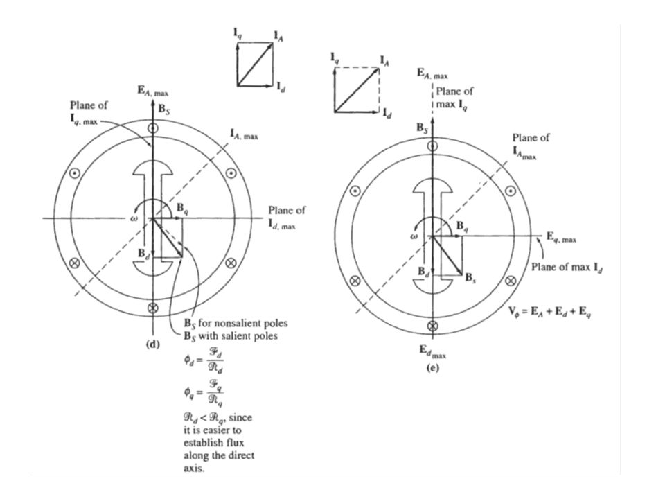 Chapter 6 synchronous motors ppt video online download of the stator magnetic field produces a voltage in the stator winding by armature reaction the total voltage in the stator is thus electric machinery ccuart Choice Image