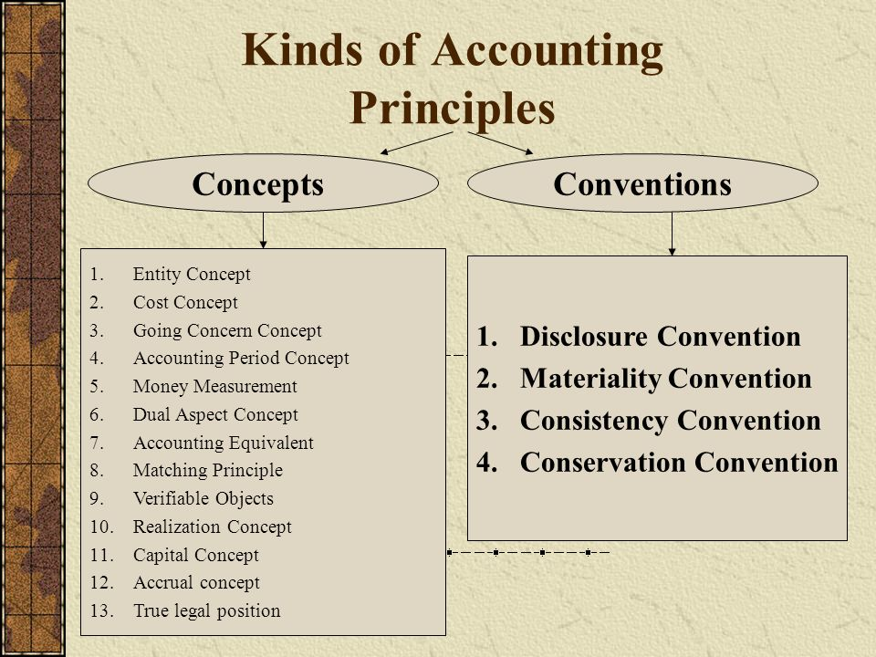 an overview of the principles of accounting A revised version of the code of professional conduct is now available on a dynamic new online platform online code of professional conduct the code of professional conduct was revised effective december 15, 2014.
