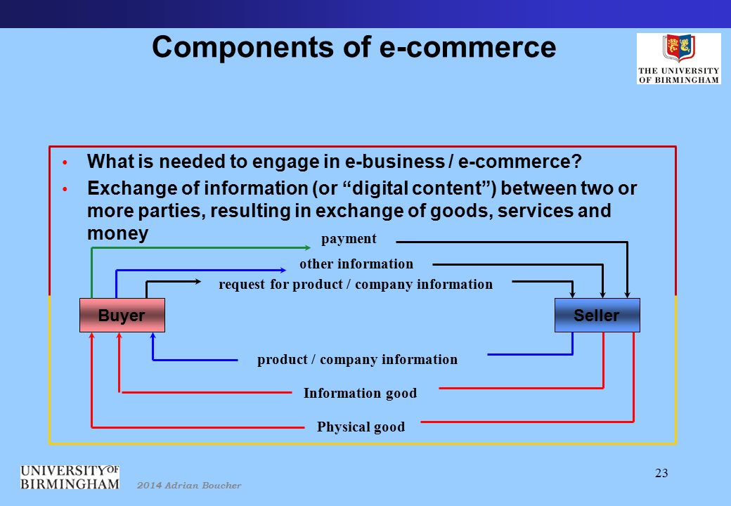 2014 Adrian Boucher 23 Components of e-commerce What is needed to engage in e-business / e-commerce.