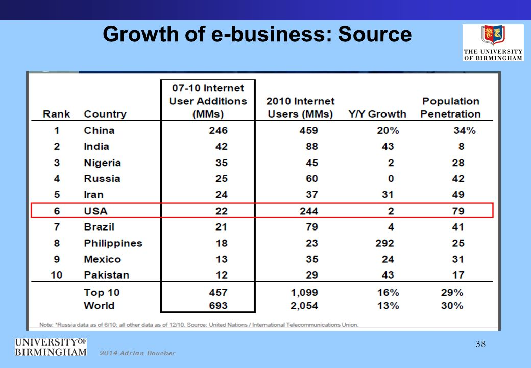 2014 Adrian Boucher 38 Growth of e-business: Source