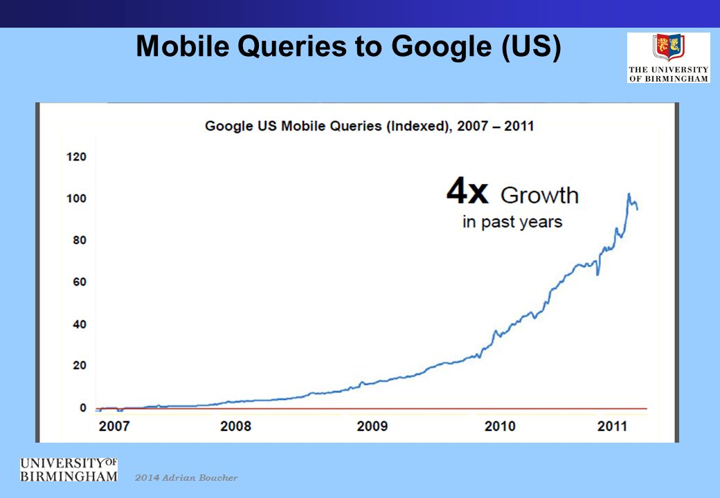 2014 Adrian Boucher Mobile Queries to Google (US)