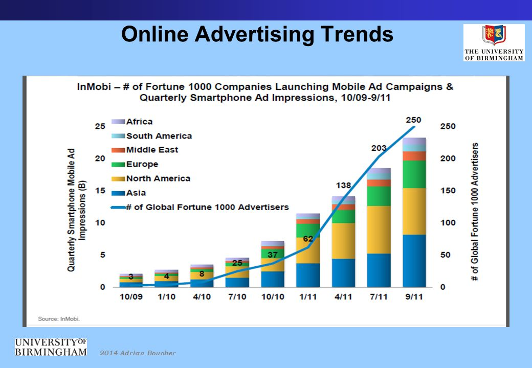 2014 Adrian Boucher Online Advertising Trends