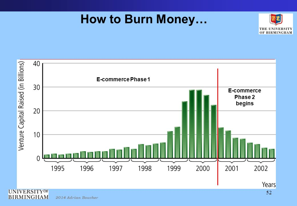 2014 Adrian Boucher 52 How to Burn Money… E-commerce Phase 1 E-commerce Phase 2 begins