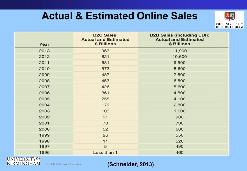 2014 Adrian Boucher Actual & Estimated Online Sales (Schneider, 2013)