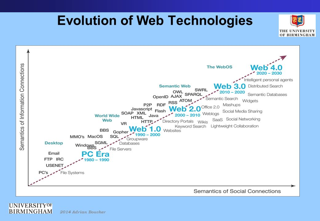 2014 Adrian Boucher Evolution of Web Technologies