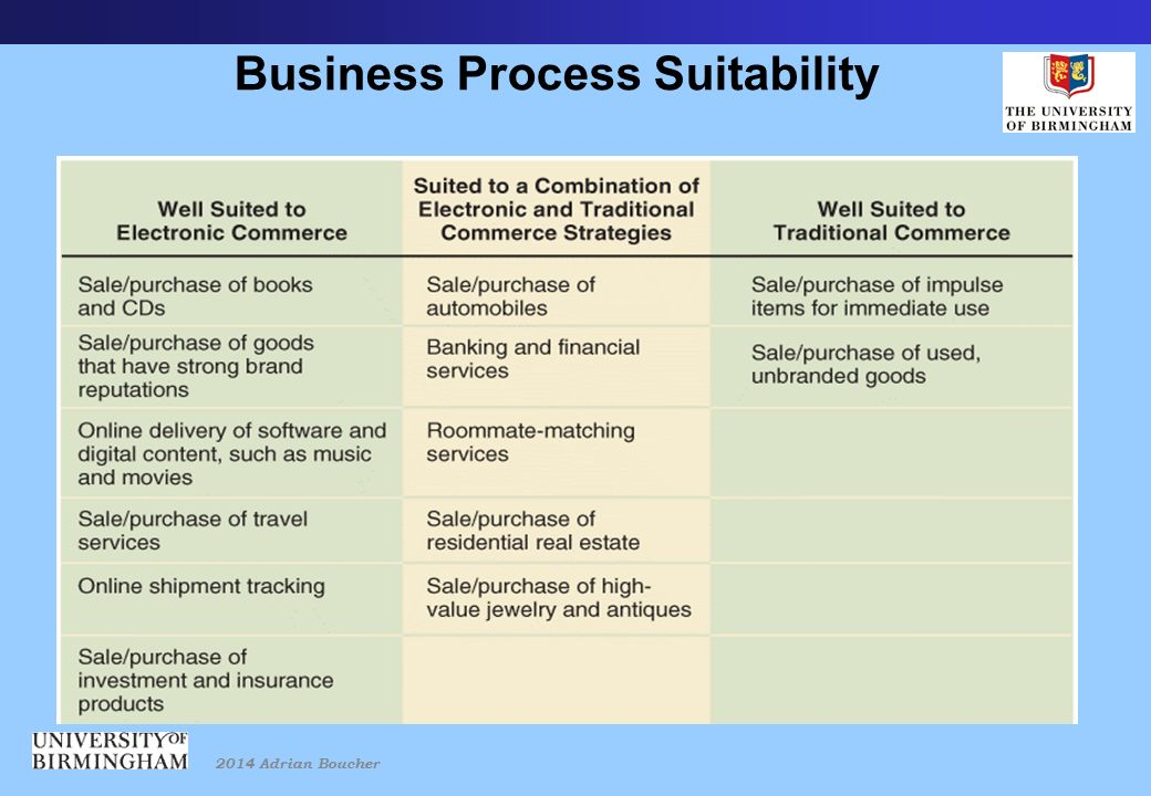 2014 Adrian Boucher Business Process Suitability