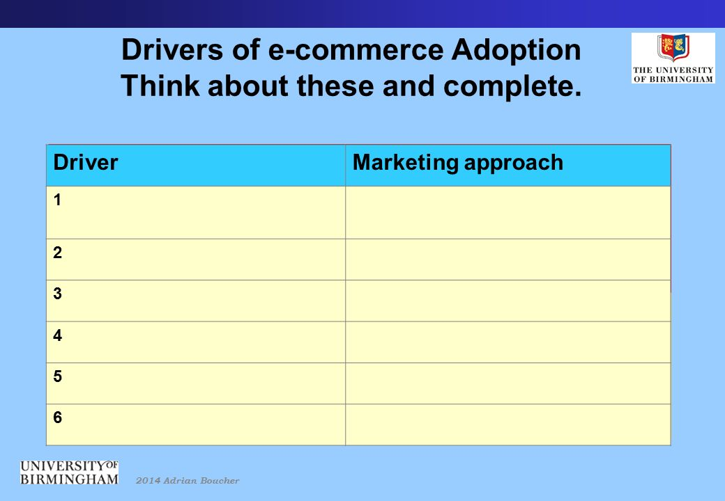 2014 Adrian Boucher Drivers of e-commerce Adoption Think about these and complete.