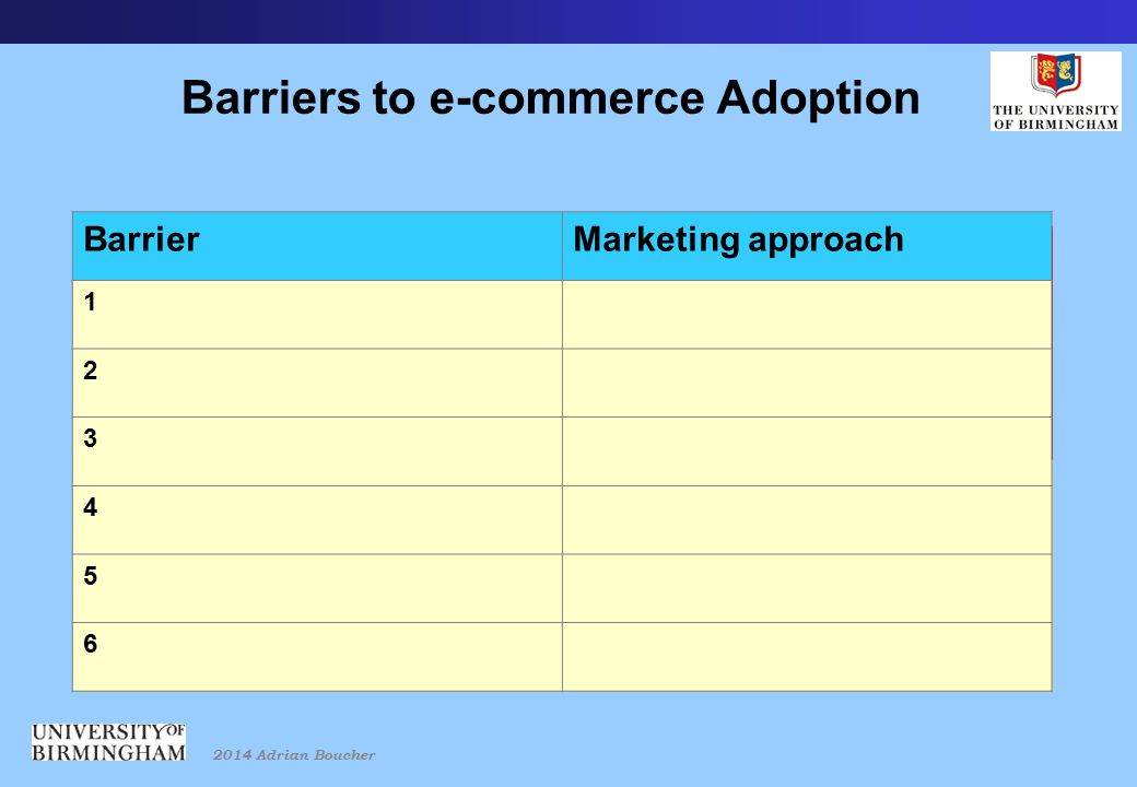 2014 Adrian Boucher Barriers to e-commerce Adoption BarrierMarketing approach 1 2 3 4 5 6