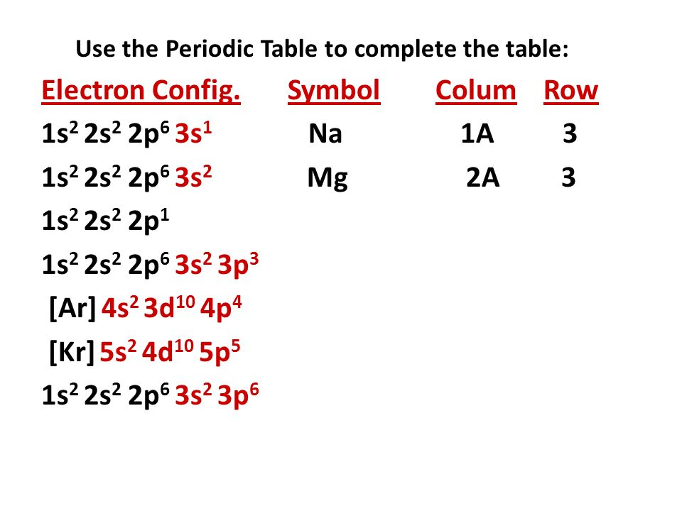 Use The Periodic Table To Complete The Table Electron Config