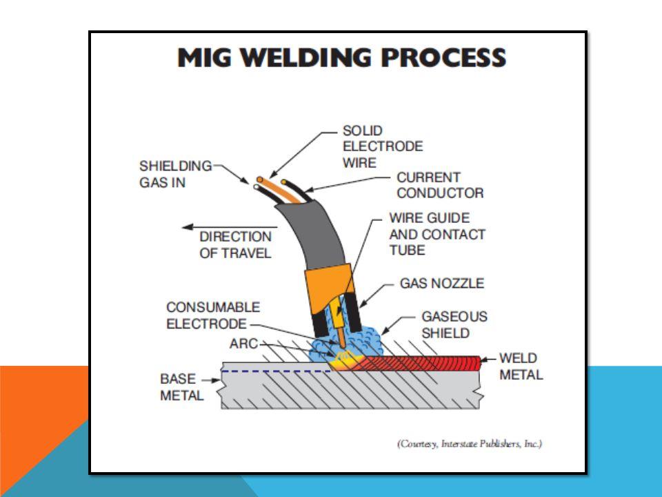 Gas Metal Arc Welding Ppt Video Online Download