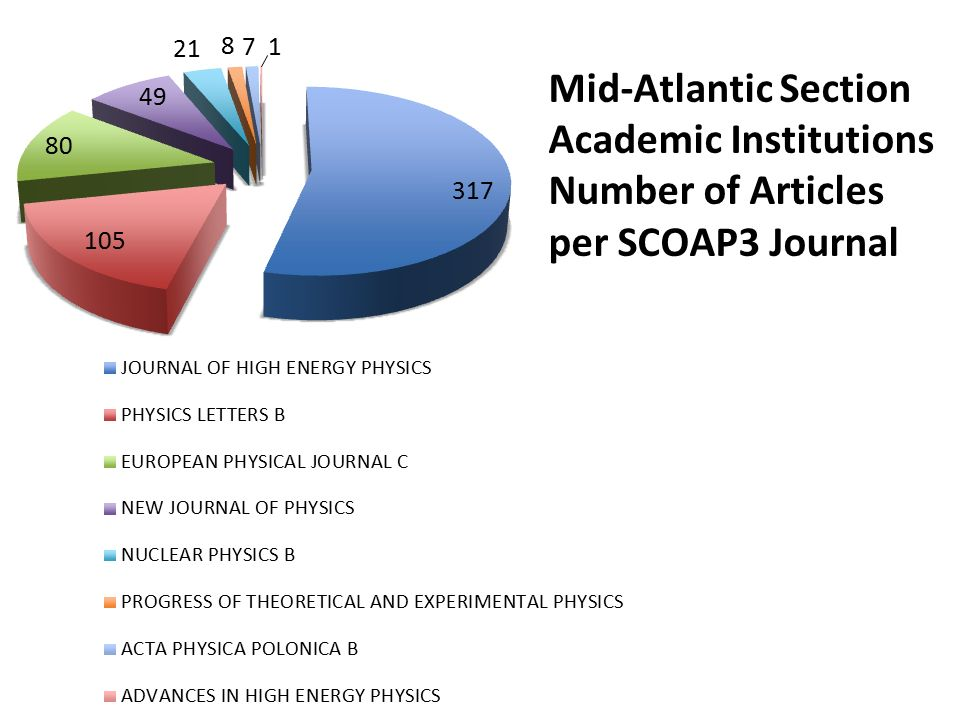 SCOAP 3 and the Intellectual Contribution of the Mid