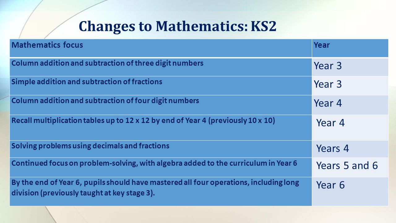 Mathematics focusYear Column addition and subtraction of three digit numbers Year 3 Simple addition and subtraction of fractions Year 3 Column addition and subtraction of four digit numbers Year 4 Recall multiplication tables up to 12 x 12 by end of Year 4 (previously 10 x 10) Year 4 Solving problems using decimals and fractions Years 4 Continued focus on problem-solving, with algebra added to the curriculum in Year 6 Years 5 and 6 By the end of Year 6, pupils should have mastered all four operations, including long division (previously taught at key stage 3).