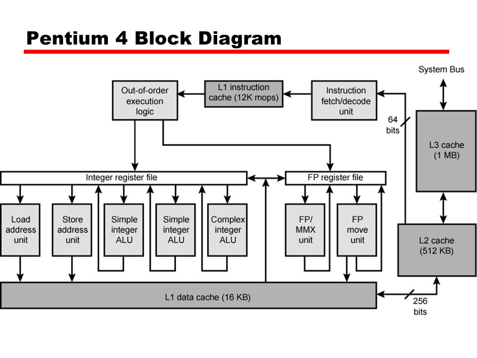 Pentium 4 Circuit Diagram | Wiring Diagram