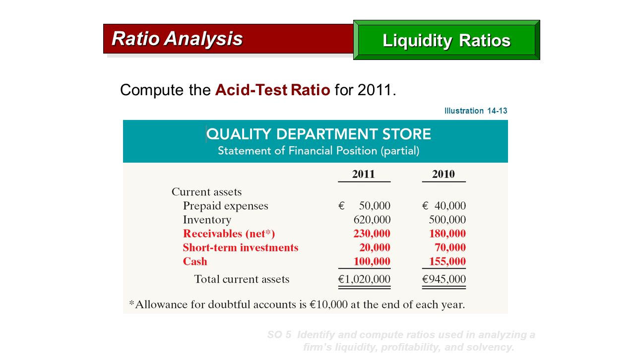 Liquidity analysis. Analysis of solvency and liquidity of assets of the company 53