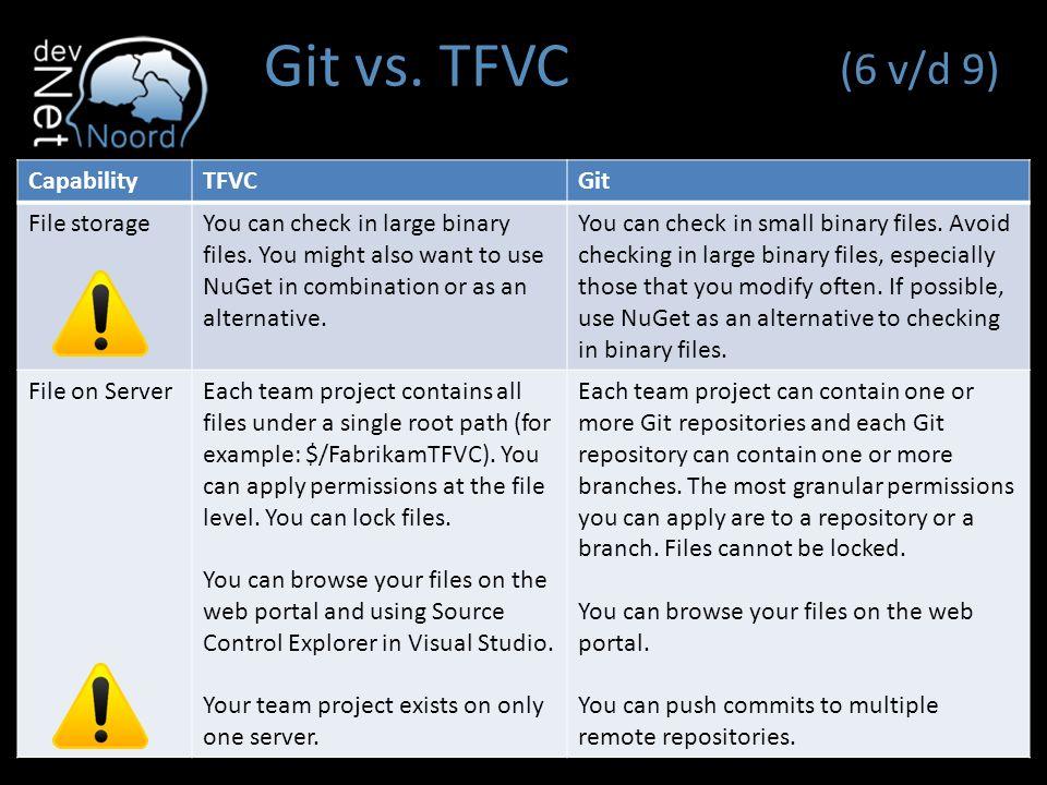 Git met Visual Studio en Team Foundation Server Arjen Steinhauer