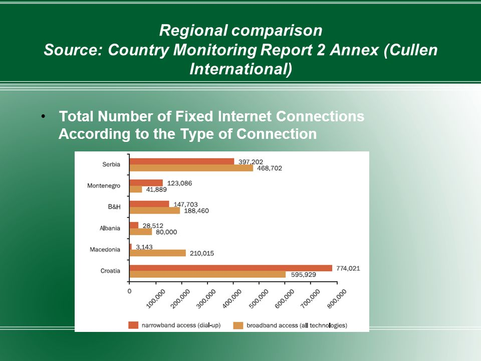 Regional comparison Source: Country Monitoring Report 2 Annex (Cullen International) Total Number of Fixed Internet Connections According to the Type of Connection