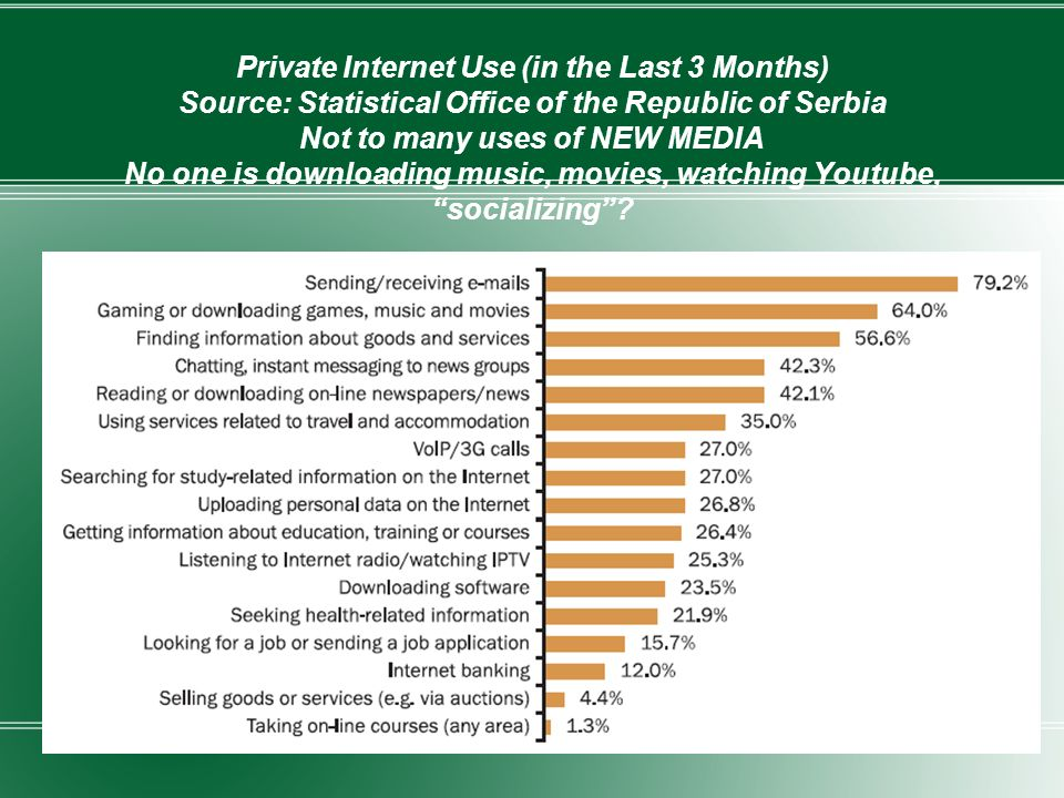 Private Internet Use (in the Last 3 Months) Source: Statistical Office of the Republic of Serbia Not to many uses of NEW MEDIA No one is downloading music, movies, watching Youtube, socializing