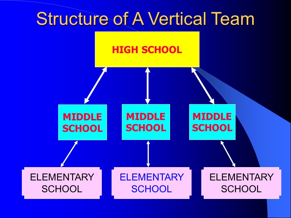 elementary school structure