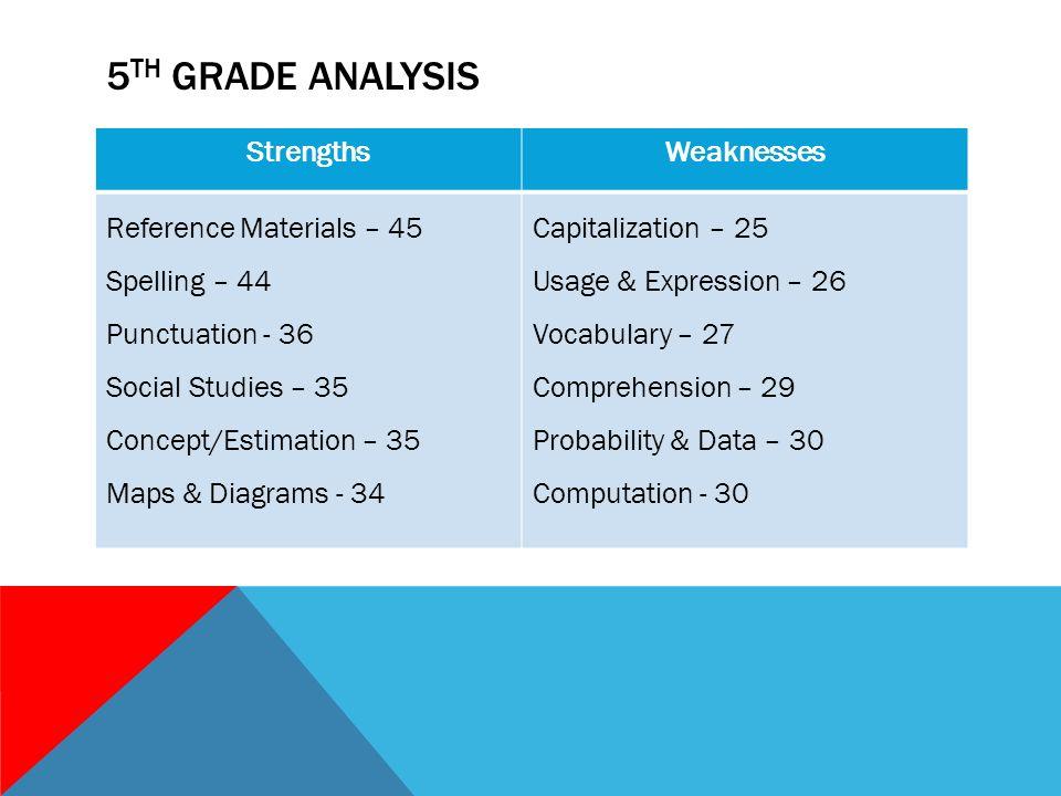 ITBS DATA  3 RD GRADE ANALYSIS StrengthsWeaknesses Spelling
