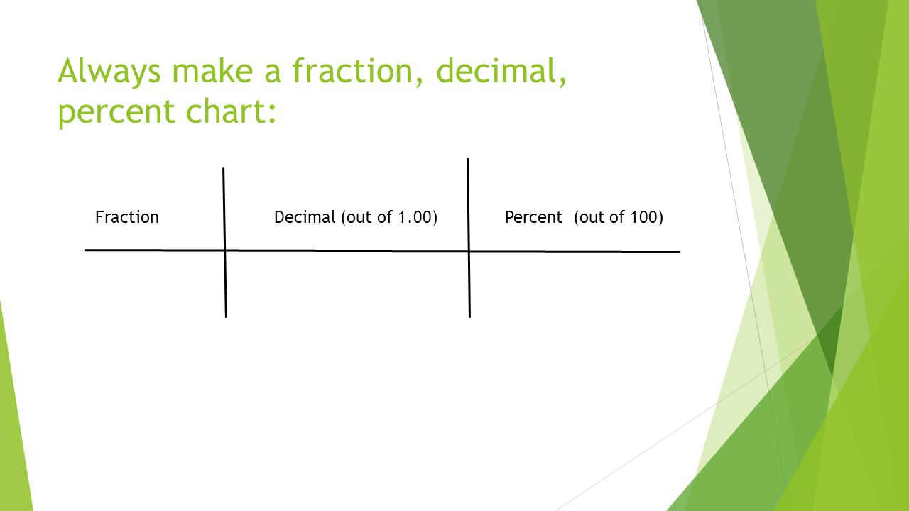 fraction, decimal, percent review including prime factorization and