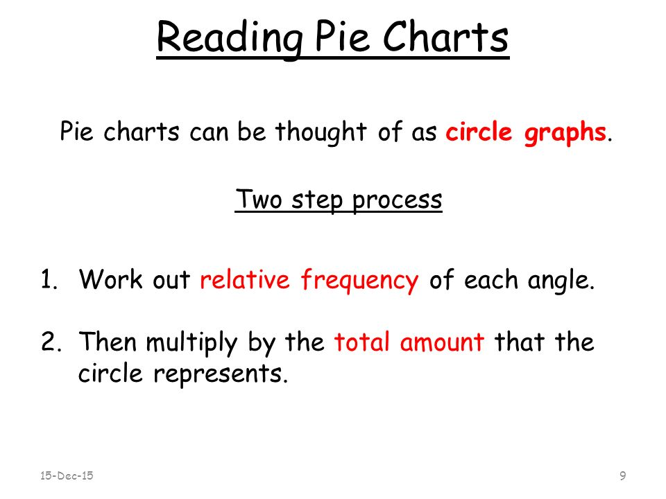 15 Dec 15 Relative Frequency Reading Pie Charts Tables Charts
