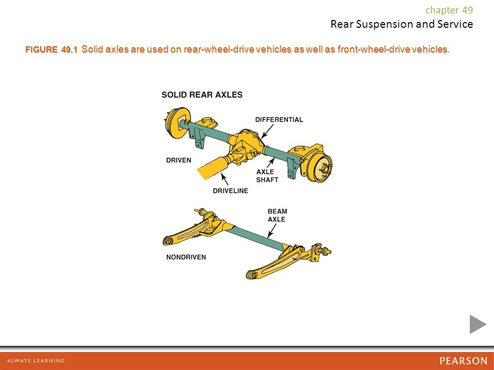 Rear Suspension and Service chapter 49  Rear Suspension and
