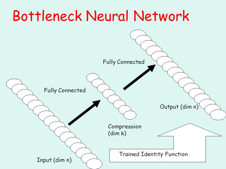 Trained Identity Function Fully Connected Bottleneck Neural Network Input (dim n) Compression (dim k) Output (dim n)