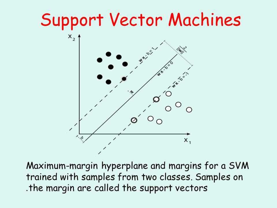 Support Vector Machines Maximum-margin hyperplane and margins for a SVM trained with samples from two classes.