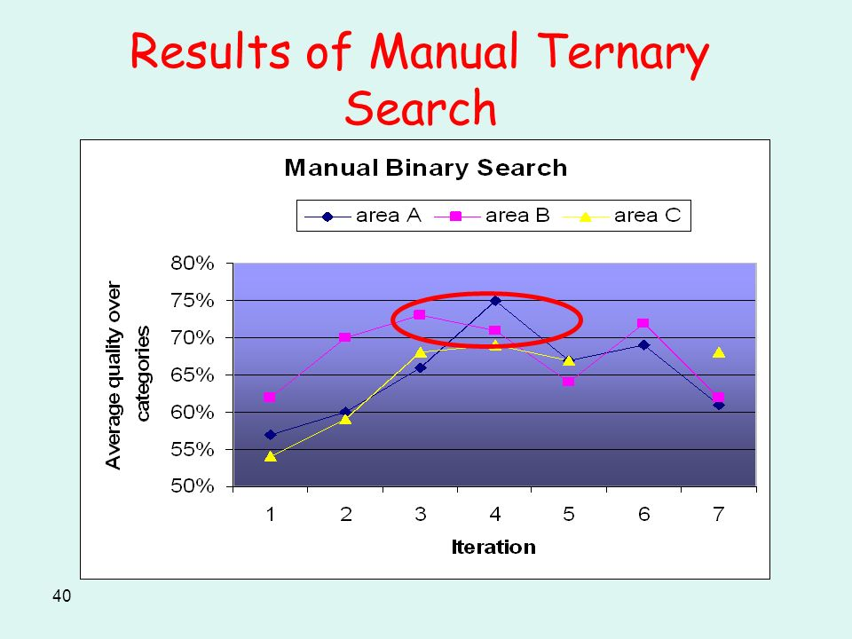 40 Results of Manual Ternary Search