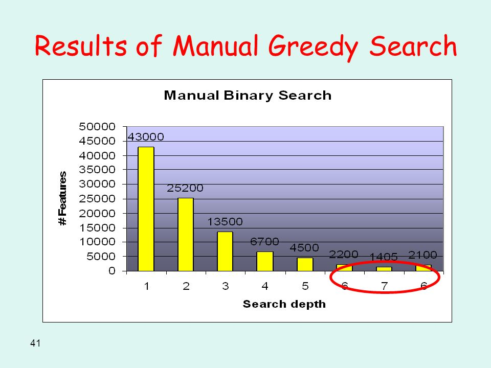 41 Results of Manual Greedy Search