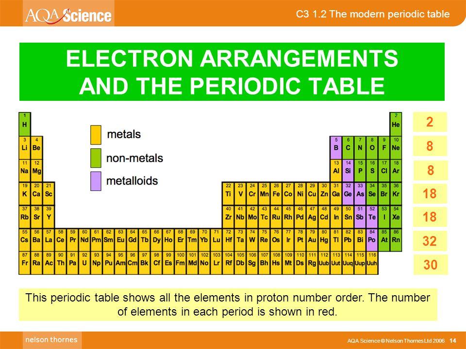 Aqa Science Nelson Thornes Ltd C3 12 The Modern Periodic Table
