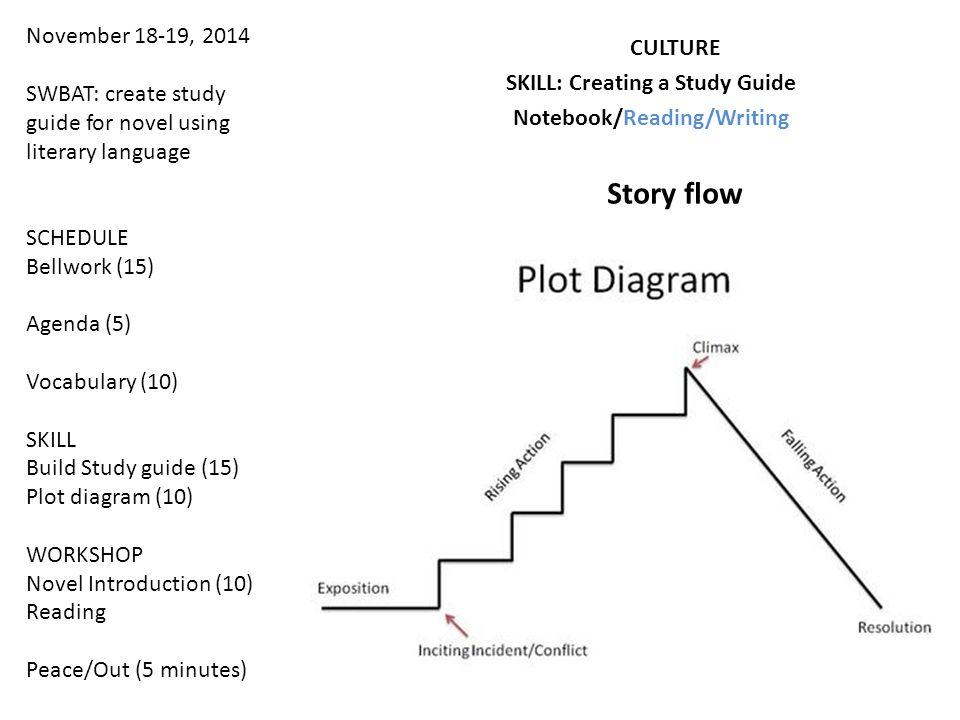 November 18-19, 2014 SWBAT: create study guide for novel using