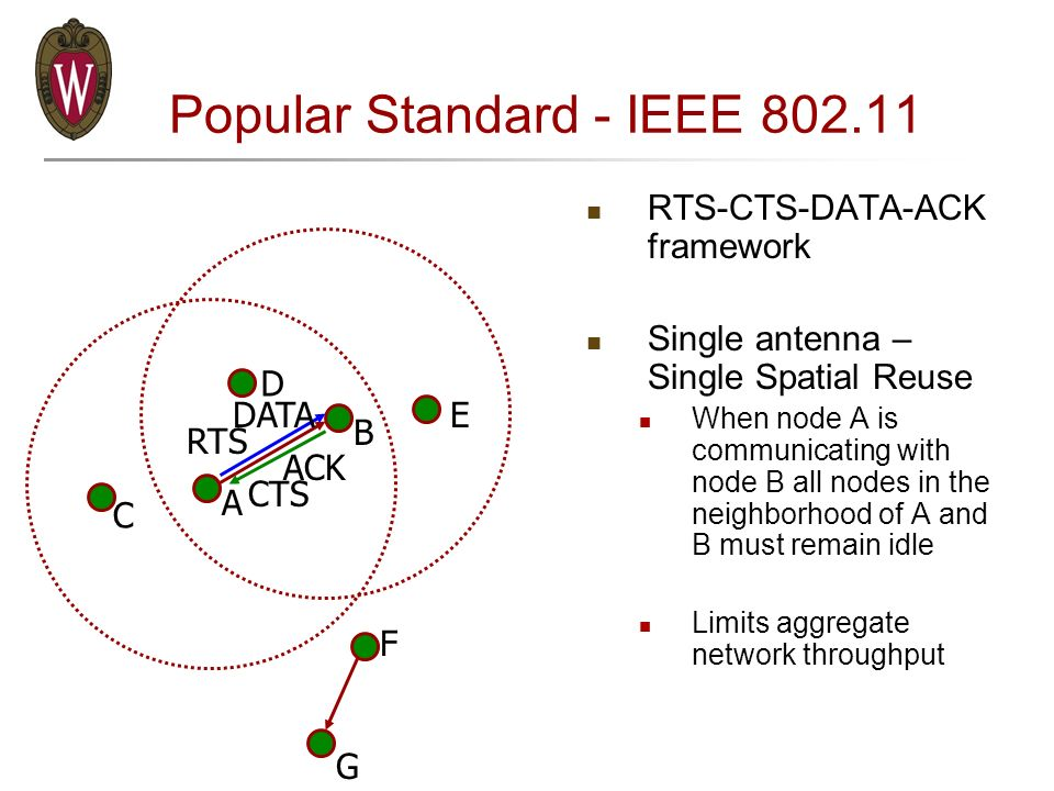 Cross-Layer Schemes for Antenna Array Based Wireless Ad Hoc Networks