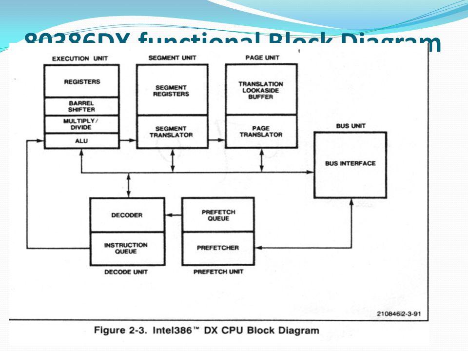 80386DX functional Block Diagram PIN Description Register set Flags  Physical address space Data types. - ppt downloadSlidePlayer