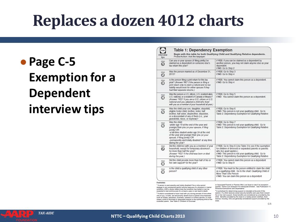 10 Tax Aide Replaces A Dozen 4012 Charts Page C 5 Exemption For Dependent Interview Tips 10nttc Qualifying Child 2017